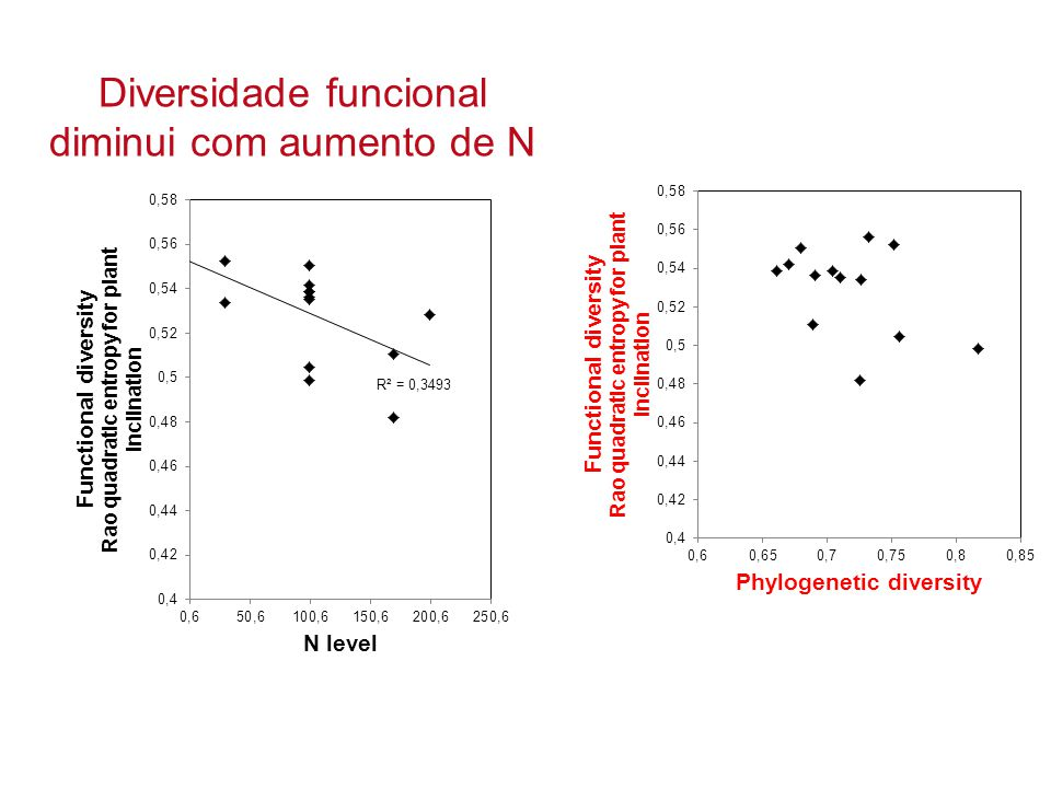 Diversidade funcional diminui com aumento de N