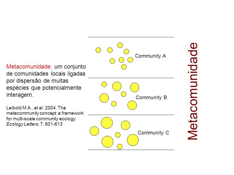 Metacomunidade Metacomunidade: um conjunto de comunidades locais ligadas por dispersão de muitas espécies que potencialmente interagem.