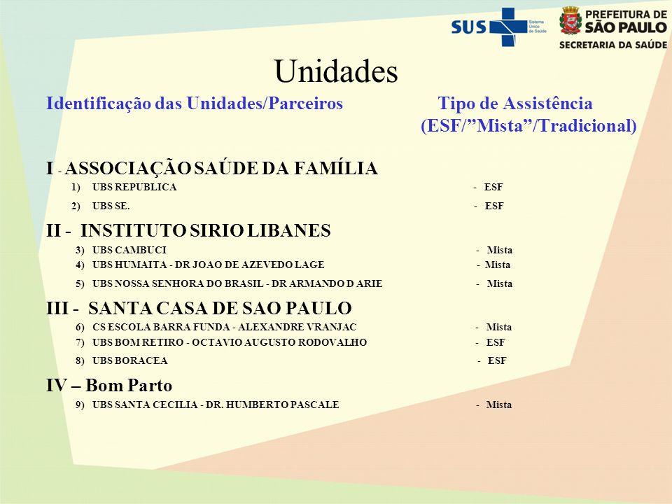 Unidades Identificação das Unidades/Parceiros I - ASSOCIAÇÃO SAÚDE DA FAMÍLIA 1)UBS REPUBLICA - ESF 2)UBS SE.