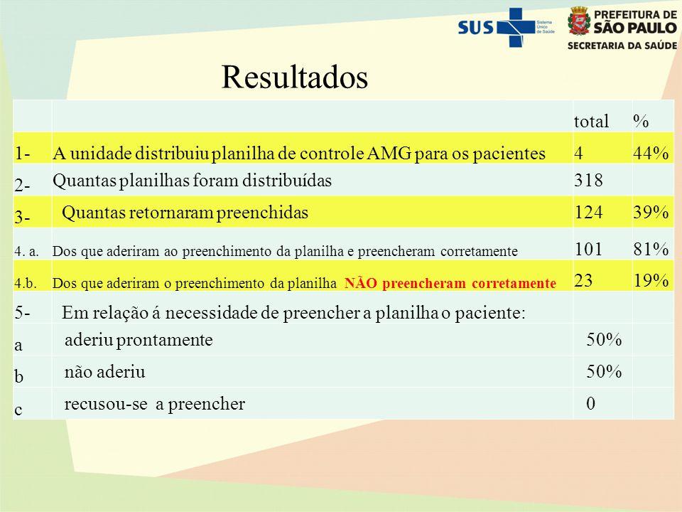 Resultados total% 1-A unidade distribuiu planilha de controle AMG para os pacientes444% 2- Quantas planilhas foram distribuídas318 3- Quantas retornaram preenchidas12439% 4.