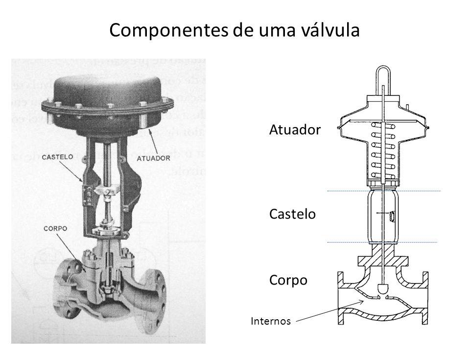 Componentes de uma válvula Atuador Castelo Corpo Internos