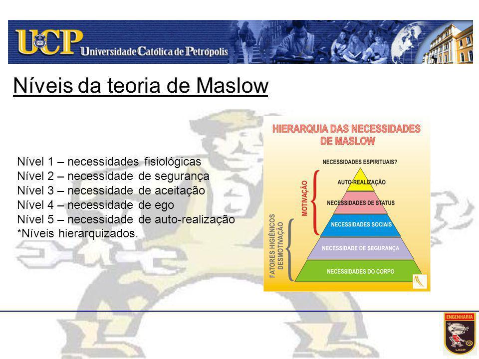 Níveis da teoria de Maslow Nível 1 – necessidades fisiológicas Nível 2 – necessidade de segurança Nível 3 – necessidade de aceitação Nível 4 – necessi