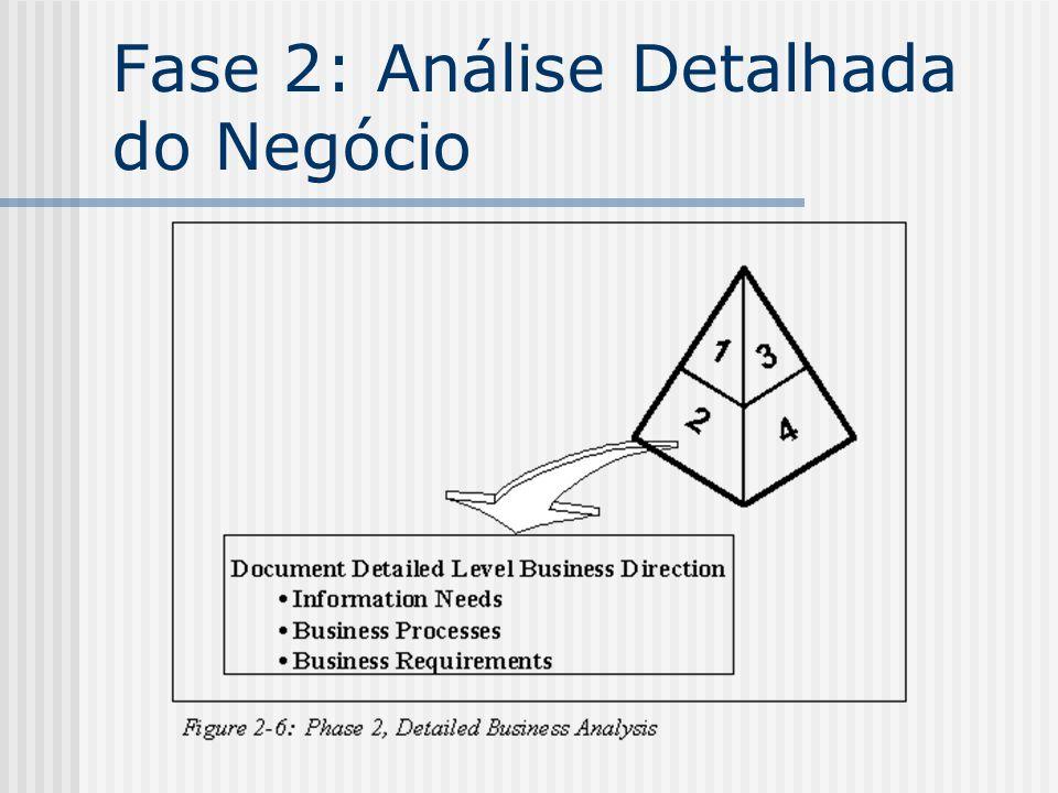 Fase 2: Análise Detalhada do Negócio