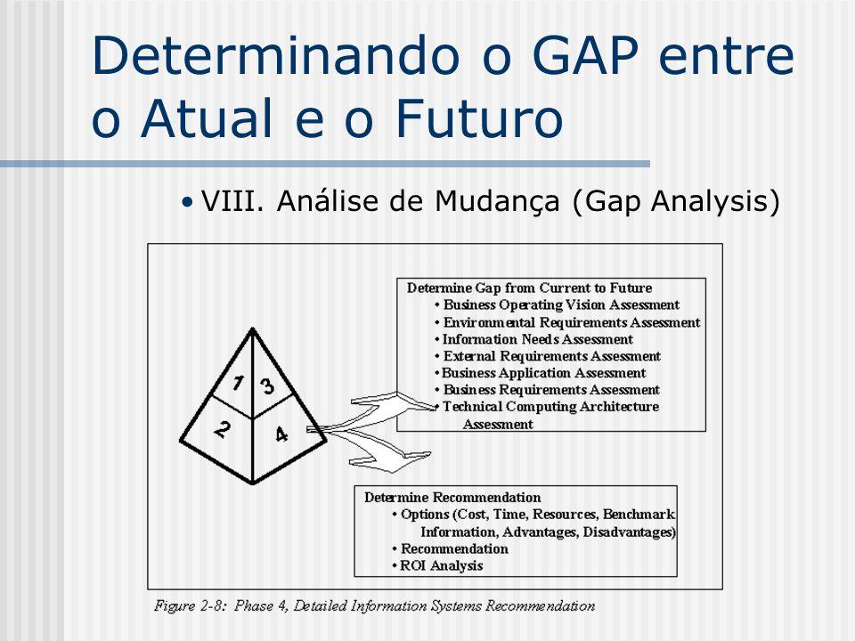 Determinando o GAP entre o Atual e o Futuro VIII. Análise de Mudança (Gap Analysis)