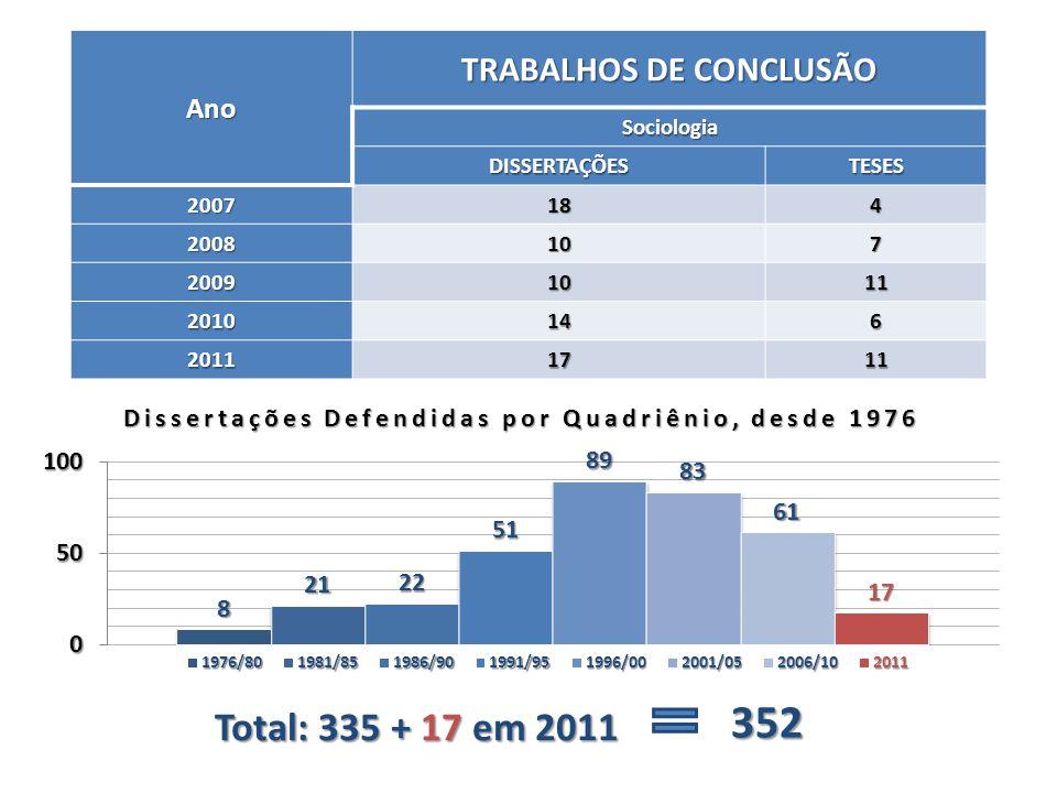 Ano TRABALHOS DE CONCLUSÃO Sociologia DISSERTAÇÕESTESES 2007184 2008107 20091011 2010146 20111711 Dissertações Defendidas por Quadriênio, desde 1976 T