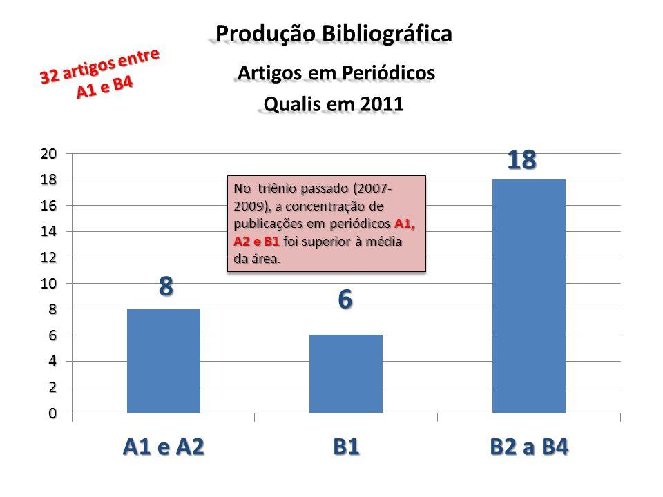 Produção Bibliográfica Artigos em Periódicos Qualis em 2011 No triênio passado (2007- 2009), a concentração de publicações em periódicos A1, A2 e B1 f