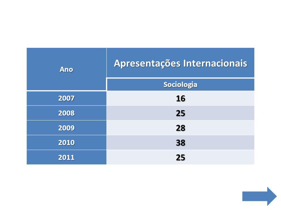 Ano Apresentações Internacionais Sociologia 200716 200825 200928 201038 201125