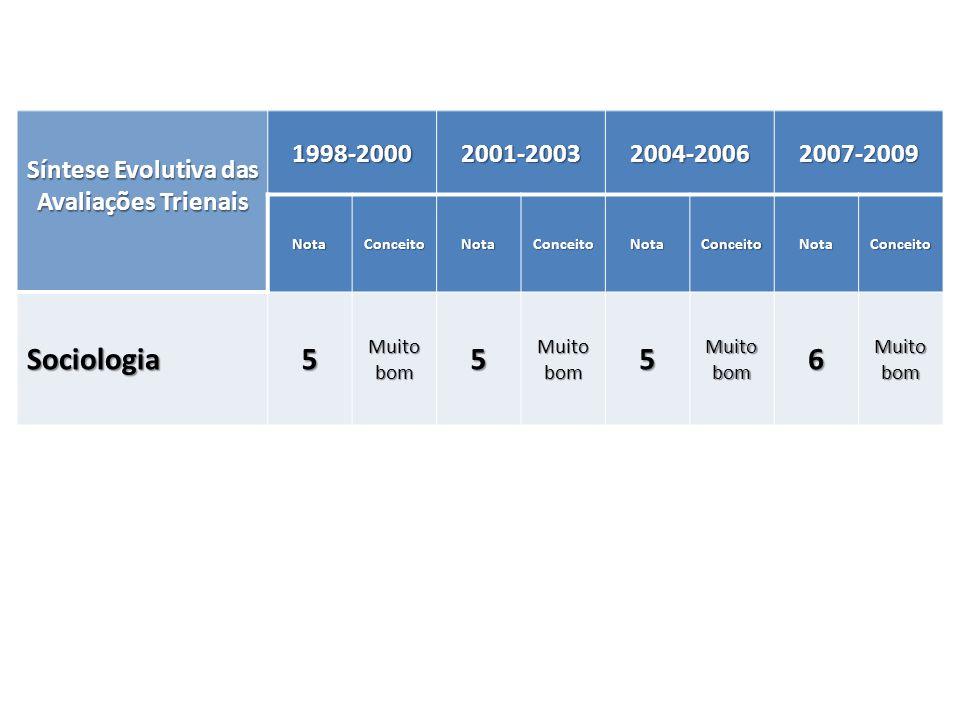 Síntese Evolutiva das Avaliações Trienais 1998-20002001-20032004-20062007-2009 NotaConceitoNotaConceitoNotaConceitoNotaConceito Sociologia5 Muito bom