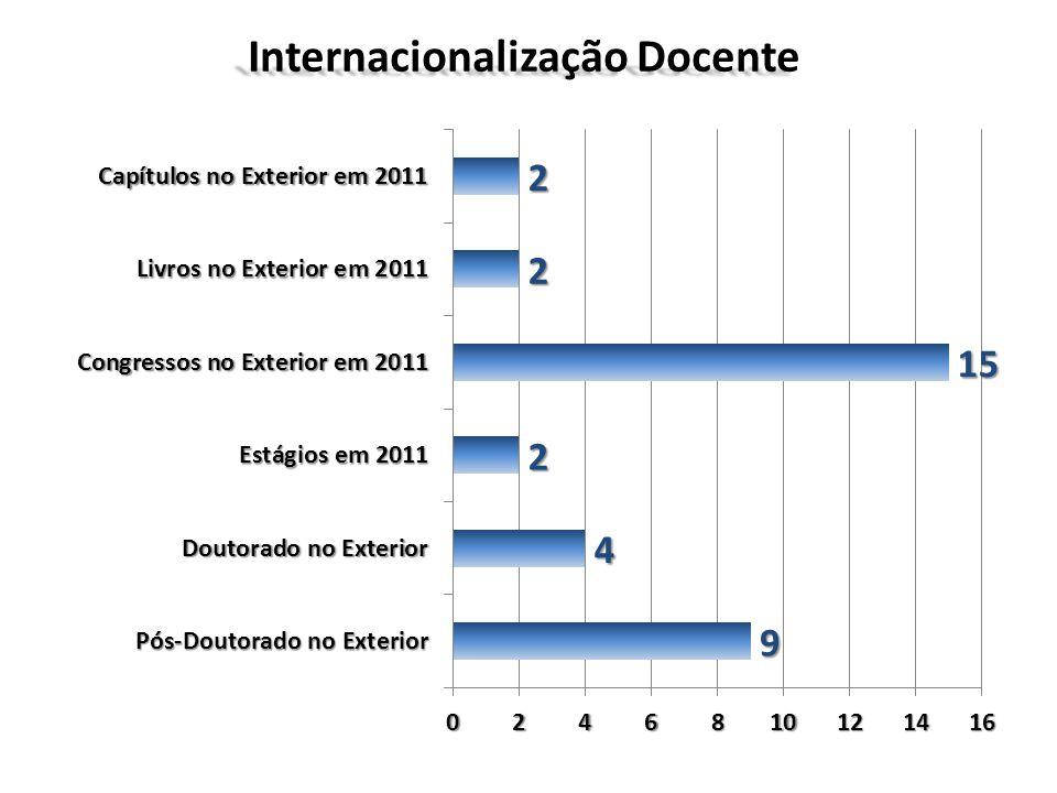 Internacionalização Docente