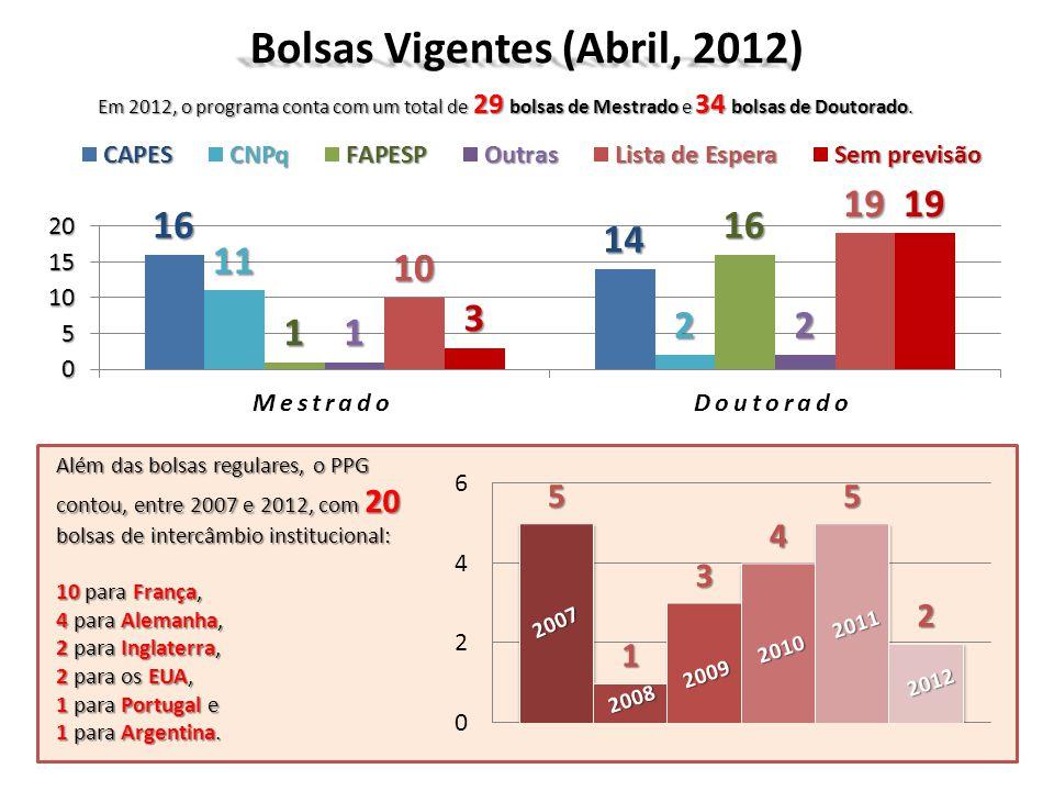 Bolsas Vigentes (Abril, 2012) Em 2012, o programa conta com um total de 29 bolsas de Mestrado e 34 bolsas de Doutorado. Além das bolsas regulares, o P