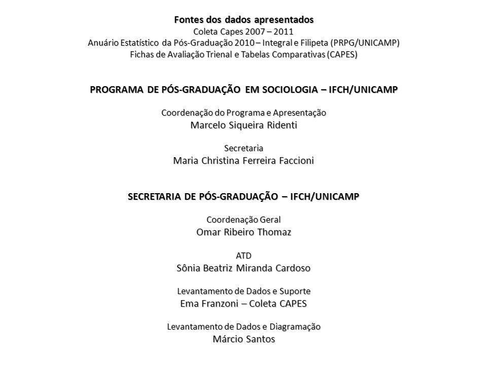 Fontes dos dados apresentados Coleta Capes 2007 – 2011 Anuário Estatístico da Pós-Graduação 2010 – Integral e Filipeta (PRPG/UNICAMP) Fichas de Avalia