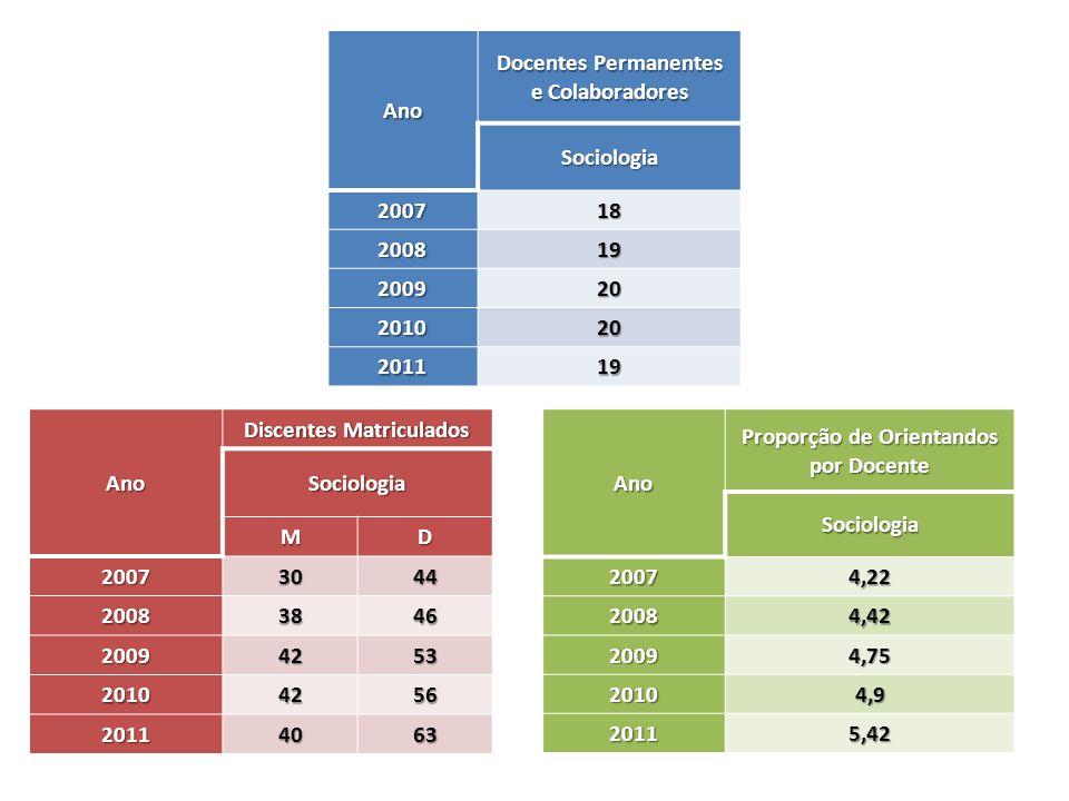 Ano Docentes Permanentes e Colaboradores Sociologia 200718 200819 200920 201020 201119 Ano Proporção de Orientandos por Docente Sociologia 20074,22 20