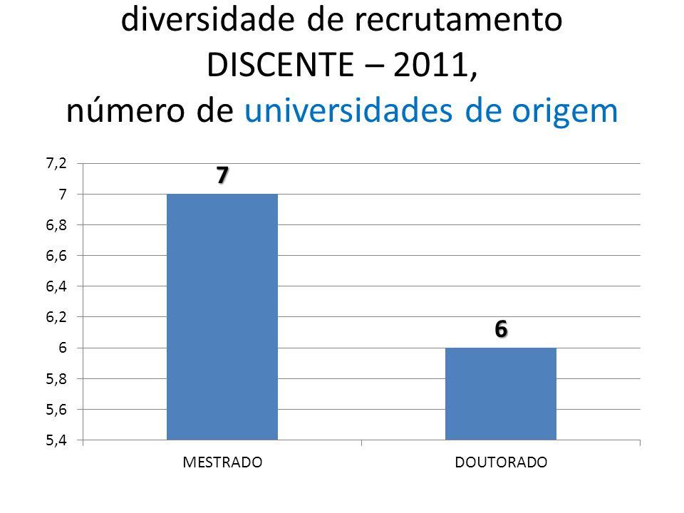 diversidade de recrutamento DISCENTE – 2011, número de universidades de origem