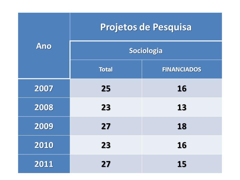 Ano Projetos de Pesquisa Sociologia TotalFINANCIADOS 20072516 20082313 20092718 20102316 20112715