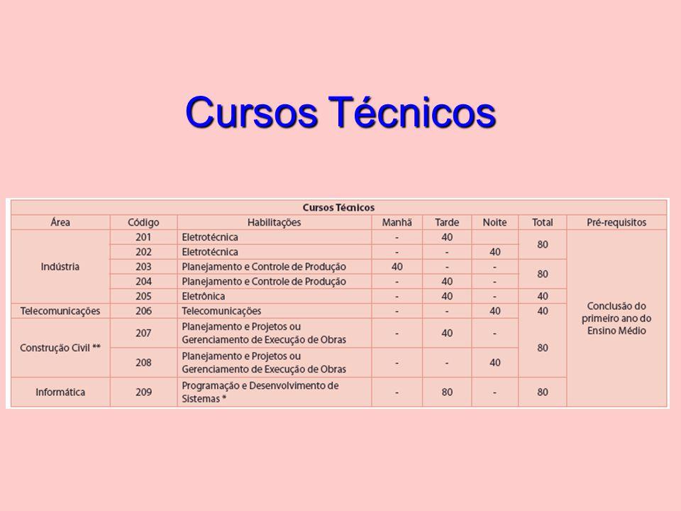 Cursos de Tecnologia e Licenciatura em Física Ensino Superior