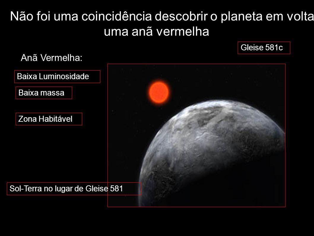 Não foi uma coincidência descobrir o planeta em volta de uma anã vermelha Gleise 581c Baixa Luminosidade Baixa massa Anã Vermelha: Zona Habitável Sol-
