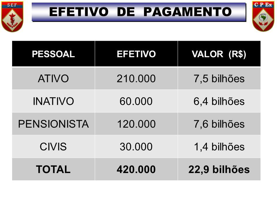 PESSOALEFETIVOVALOR (R$) ATIVO210.0007,5 bilhões INATIVO60.0006,4 bilhões PENSIONISTA120.0007,6 bilhões CIVIS30.0001,4 bilhões TOTAL420.00022,9 bilhões EFETIVO DE PAGAMENTO