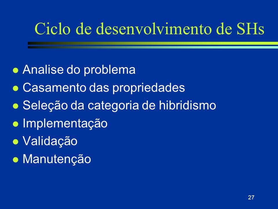 27 Ciclo de desenvolvimento de SHs l Analise do problema l Casamento das propriedades l Seleção da categoria de hibridismo l Implementação l Validação