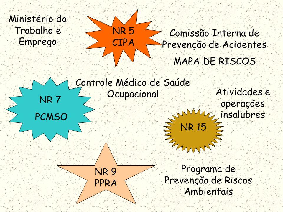 NR 5 CIPA Comissão Interna de Prevenção de Acidentes MAPA DE RISCOS NR 9 PPRA NR 7 PCMSO Controle Médico de Saúde Ocupacional Programa de Prevenção de Riscos Ambientais NR 15 Atividades e operações insalubres Ministério do Trabalho e Emprego