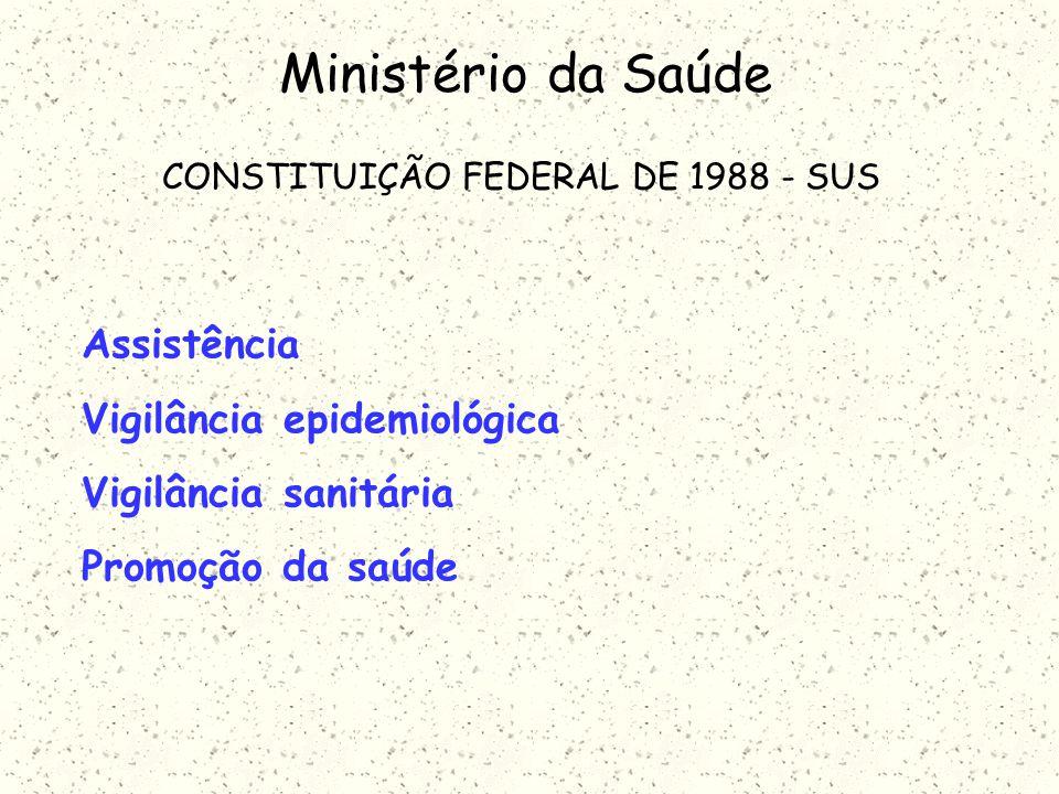 Ministério da Saúde CONSTITUIÇÃO FEDERAL DE 1988 - SUS Assistência Vigilância epidemiológica Vigilância sanitária Promoção da saúde