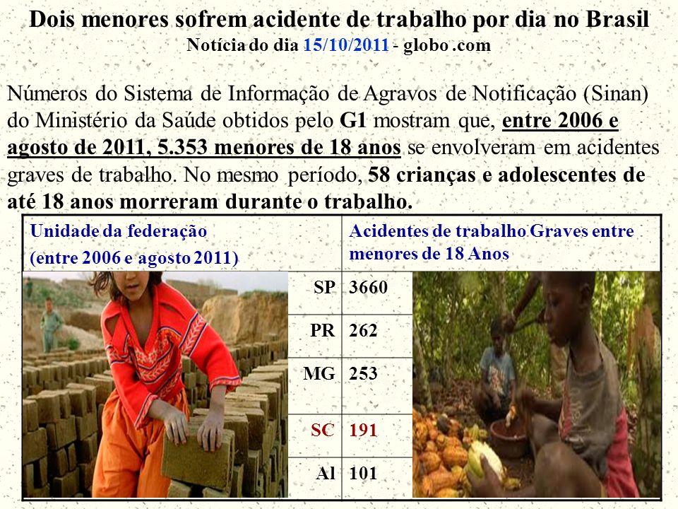 Dois menores sofrem acidente de trabalho por dia no Brasil Notícia do dia 15/10/2011 - globo.com Números do Sistema de Informação de Agravos de Notificação (Sinan) do Ministério da Saúde obtidos pelo G1 mostram que, entre 2006 e agosto de 2011, 5.353 menores de 18 anos se envolveram em acidentes graves de trabalho.