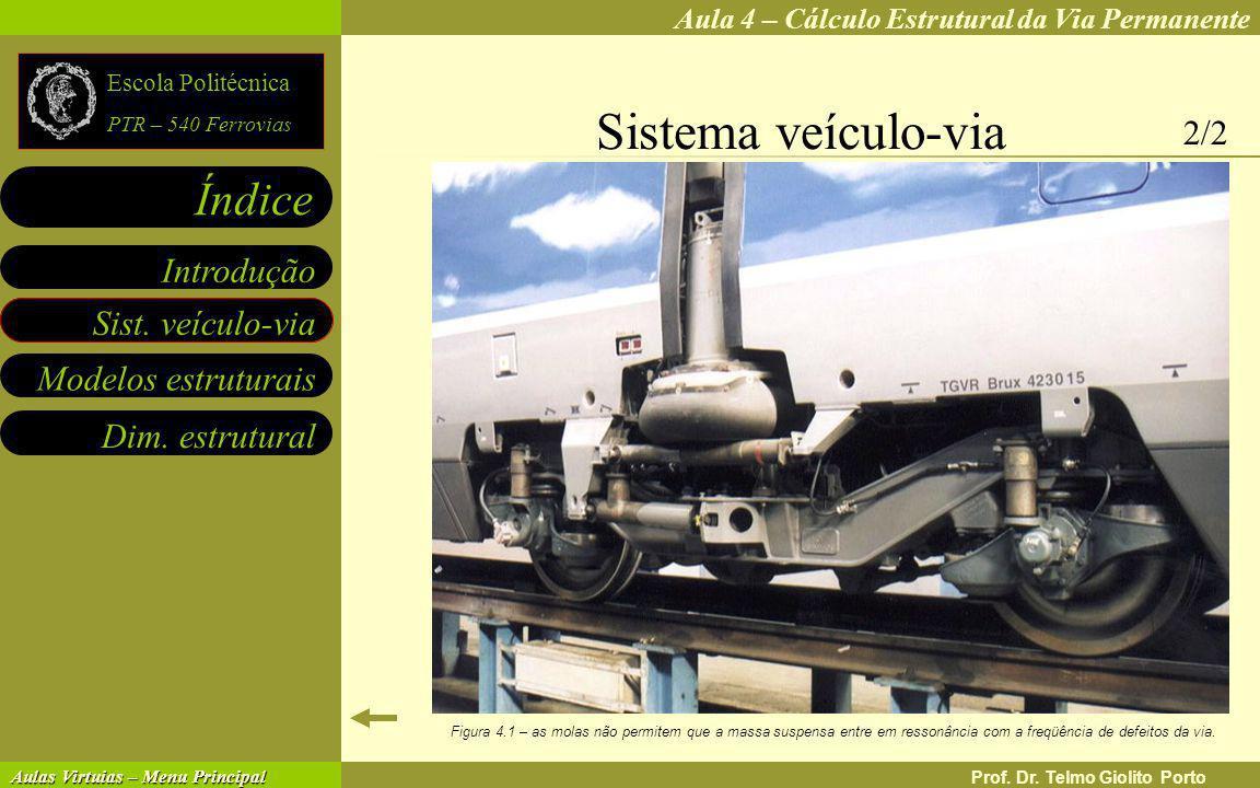 Aula 4 – Cálculo Estrutural da Via Permanente Índice Escola Politécnica PTR – 540 Ferrovias Aulas Virtuias – Menu Principal Aulas Virtuias – Menu Principal Dim.