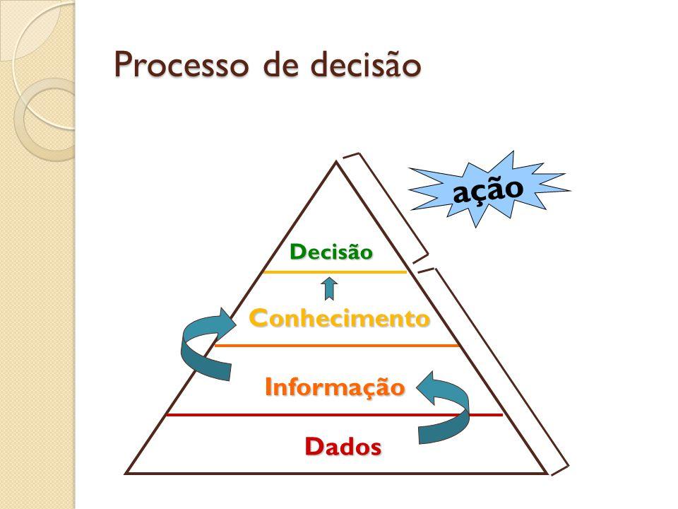 Processo de decisão Decisão Conhecimento Informação Dados ação