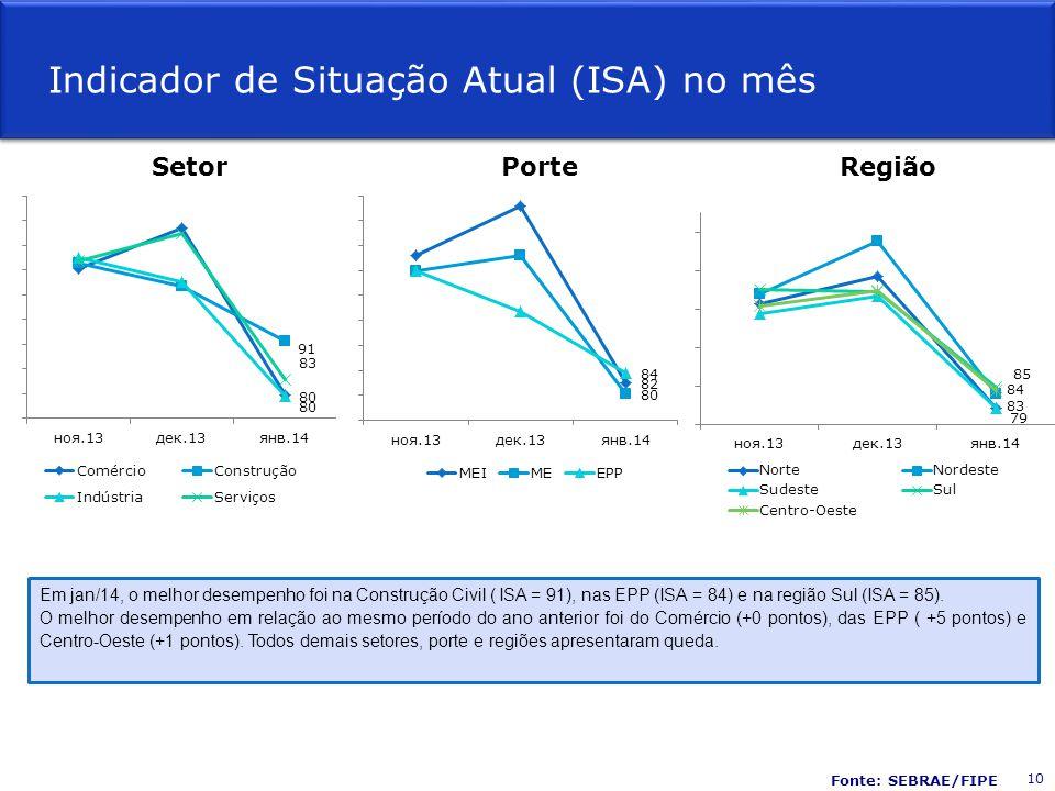 Fonte: SEBRAE/FIPE Em jan/14, o melhor desempenho foi na Construção Civil ( ISA = 91), nas EPP (ISA = 84) e na região Sul (ISA = 85). O melhor desempe