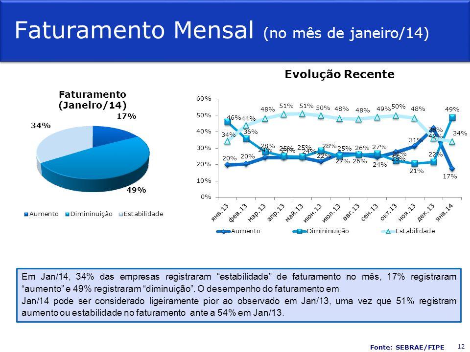 """Faturamento Mensal (no mês de janeiro/14) Evolução Recente Em Jan/14, 34% das empresas registraram """"estabilidade"""" de faturamento no mês, 17% registrar"""