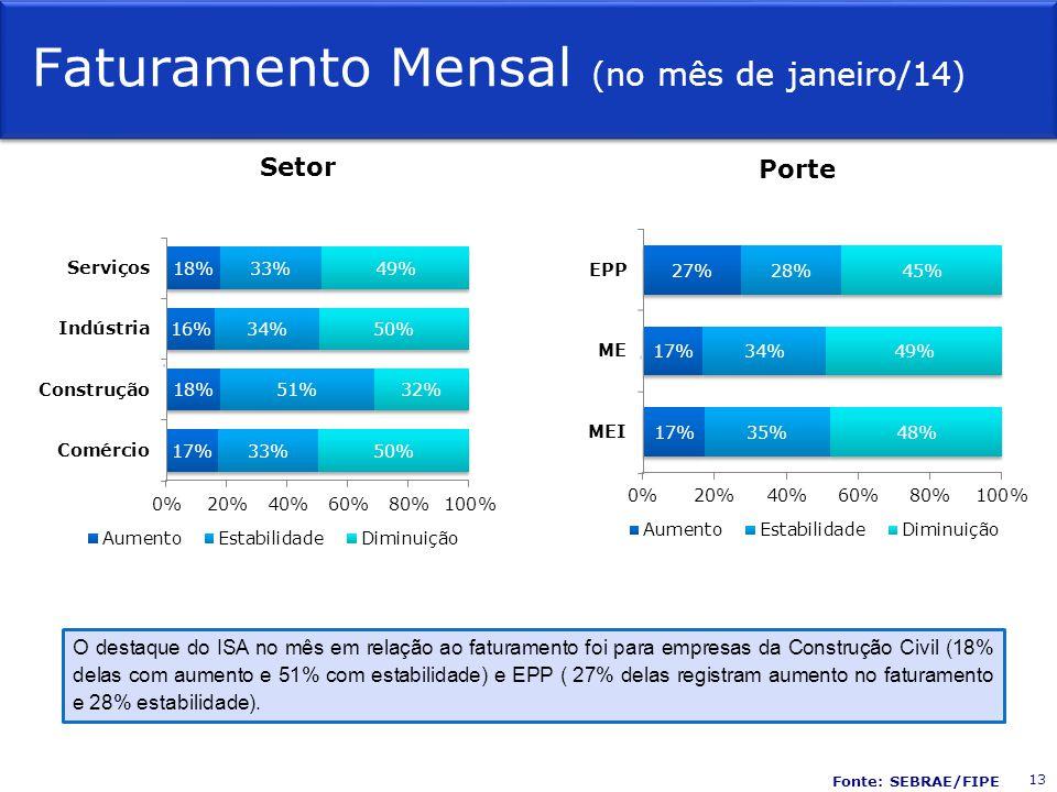 Faturamento Mensal (no mês de janeiro/14) Setor Porte O destaque do ISA no mês em relação ao faturamento foi para empresas da Construção Civil (18% de
