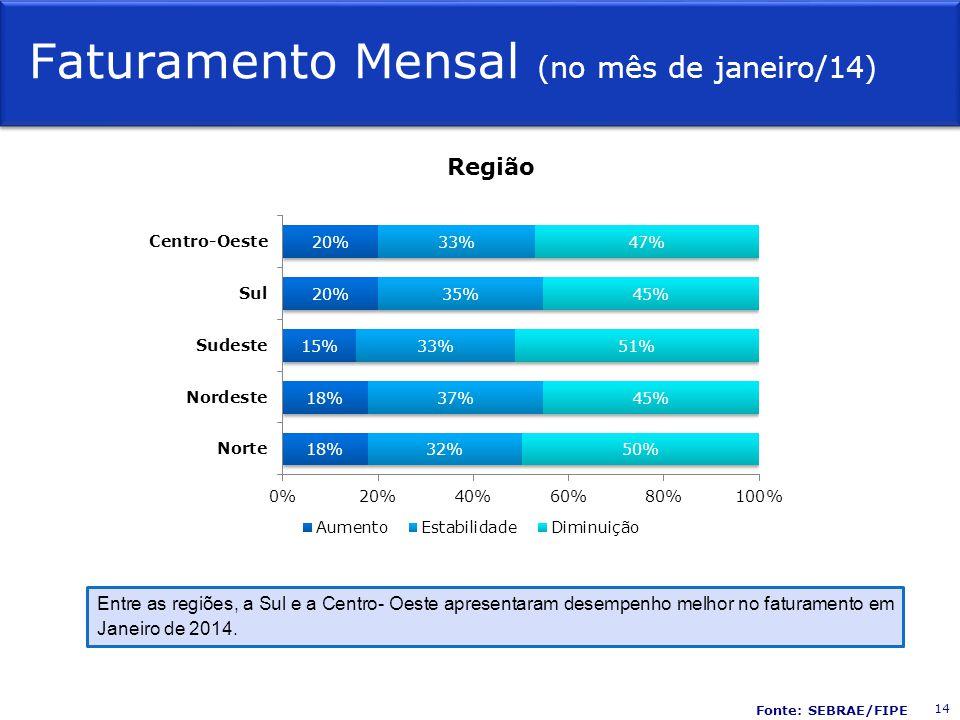 Faturamento Mensal (no mês de janeiro/14) Região Entre as regiões, a Sul e a Centro- Oeste apresentaram desempenho melhor no faturamento em Janeiro de