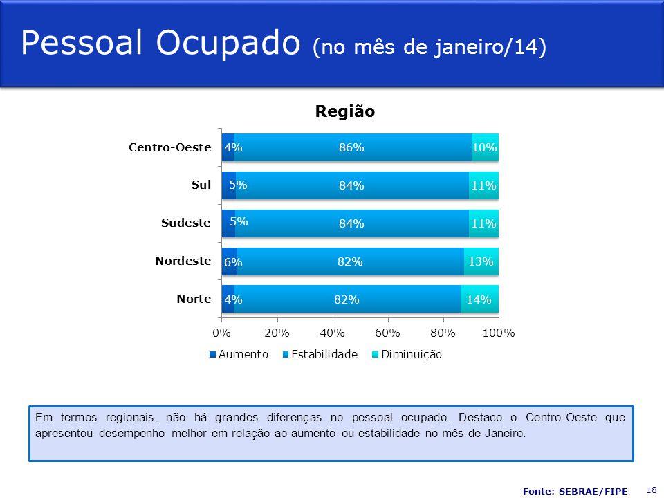Pessoal Ocupado (no mês de janeiro/14) Região Em termos regionais, não há grandes diferenças no pessoal ocupado. Destaco o Centro-Oeste que apresentou
