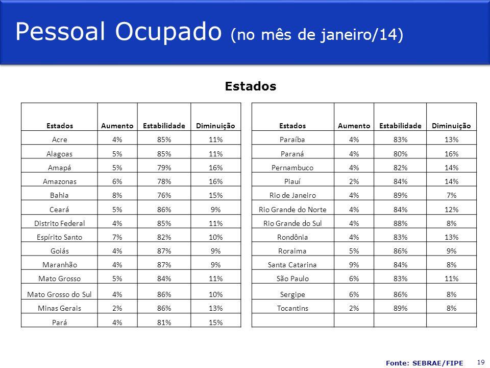 Pessoal Ocupado (no mês de janeiro/14) Estados AumentoEstabilidadeDiminuição EstadosAumentoEstabilidadeDiminuição Acre4%85%11% Paraíba4%83%13% Alagoas