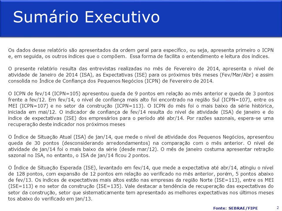 Variáveis Questão 1 % aumento % igualdade % diminuição Indicador de Situação Atual (ISA) 0-200 Índice de Confiança dos Pequenos Negócios no Brasil (ICPN) 0-200 Questão 2 % aumento % igualdade % diminuição Questão 3 % aumento % igualdade % diminuição Indicador de Situação Esperada (ISE) 0-200 Questão 4 % aumento % igualdade % diminuição Indicador = 100 + (% aumento - % diminuição) Matriz de Resultados 33