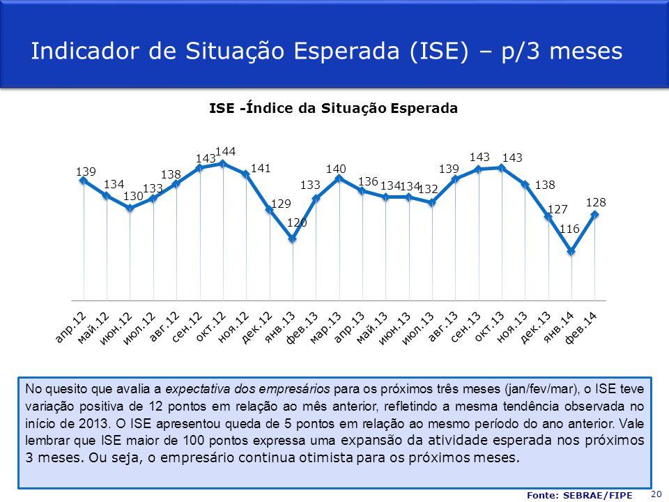 Indicador de Situação Esperada (ISE) – p/3 meses No quesito que avalia a expectativa dos empresários para os próximos três meses (jan/fev/mar), o ISE