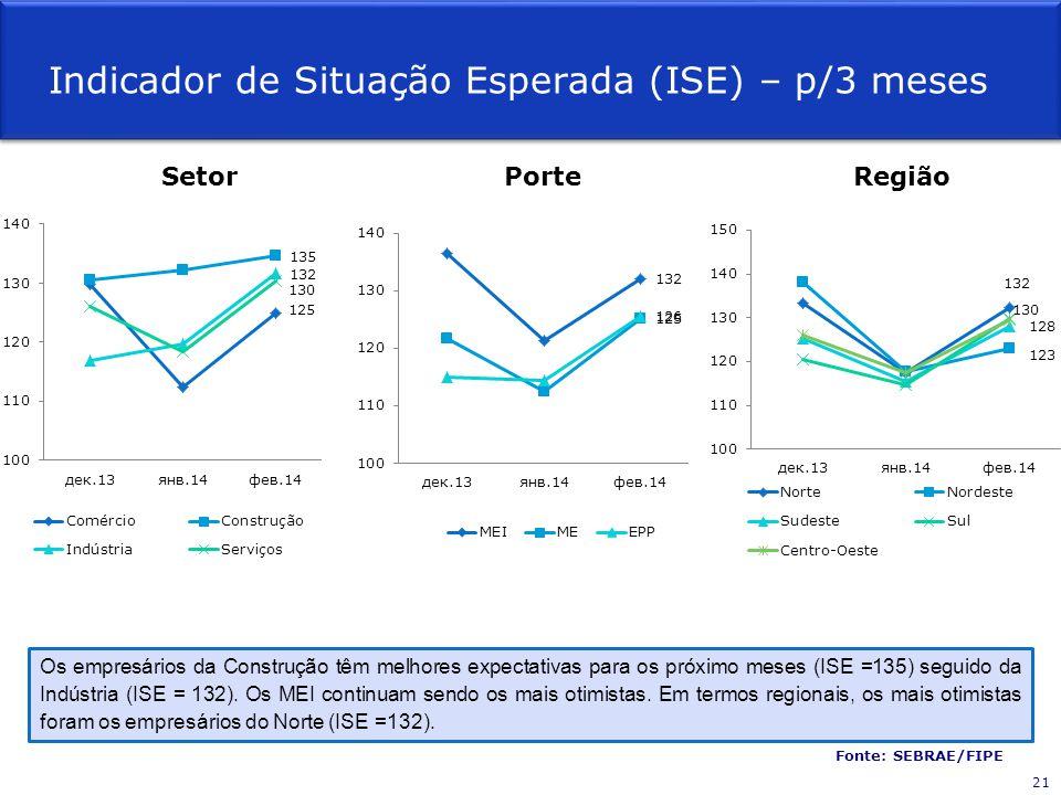Os empresários da Construção têm melhores expectativas para os próximo meses (ISE =135) seguido da Indústria (ISE = 132). Os MEI continuam sendo os ma