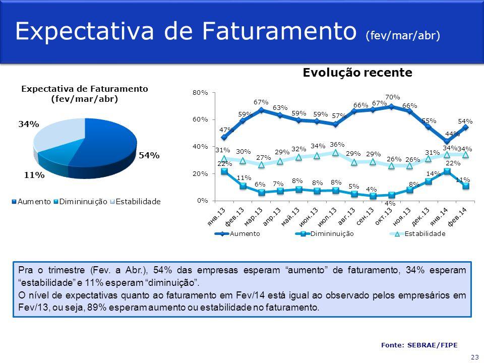 """Expectativa de Faturamento (fev/mar/abr) Fonte: SEBRAE/FIPE Evolução recente Pra o trimestre (Fev. a Abr.), 54% das empresas esperam """"aumento"""" de fatu"""
