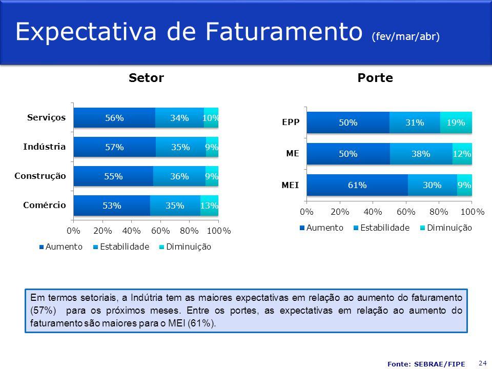 Expectativa de Faturamento (fev/mar/abr) SetorPorte Em termos setoriais, a Indútria tem as maiores expectativas em relação ao aumento do faturamento (