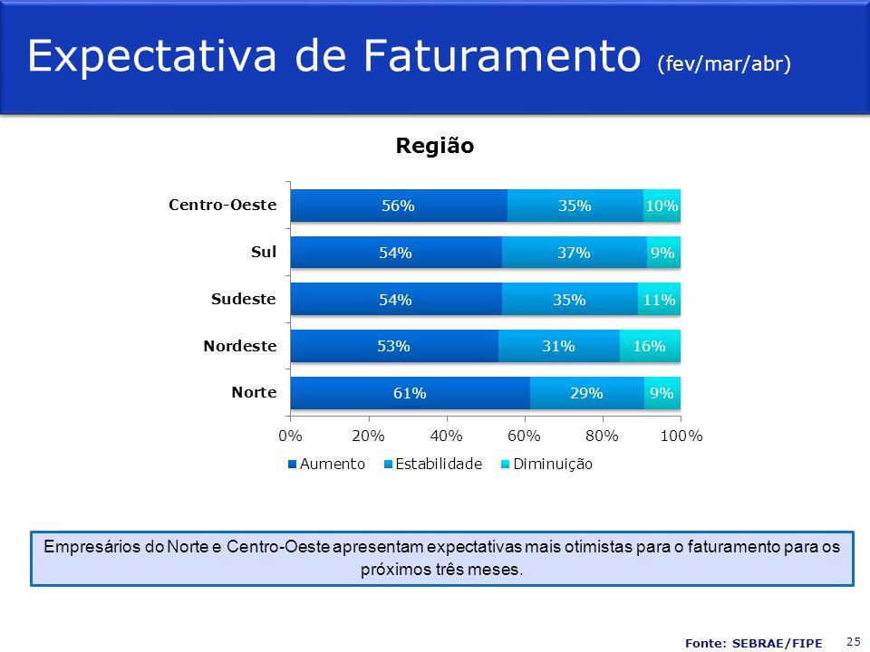Expectativa de Faturamento (fev/mar/abr) Região Empresários do Norte e Centro-Oeste apresentam expectativas mais otimistas para o faturamento para os