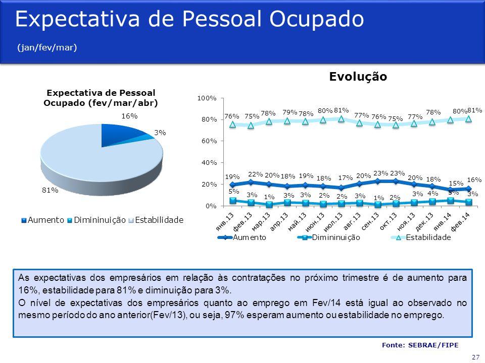 Expectativa de Pessoal Ocupado (jan/fev/mar) Fonte: SEBRAE/FIPE Evolução As expectativas dos empresários em relação às contratações no próximo trimest