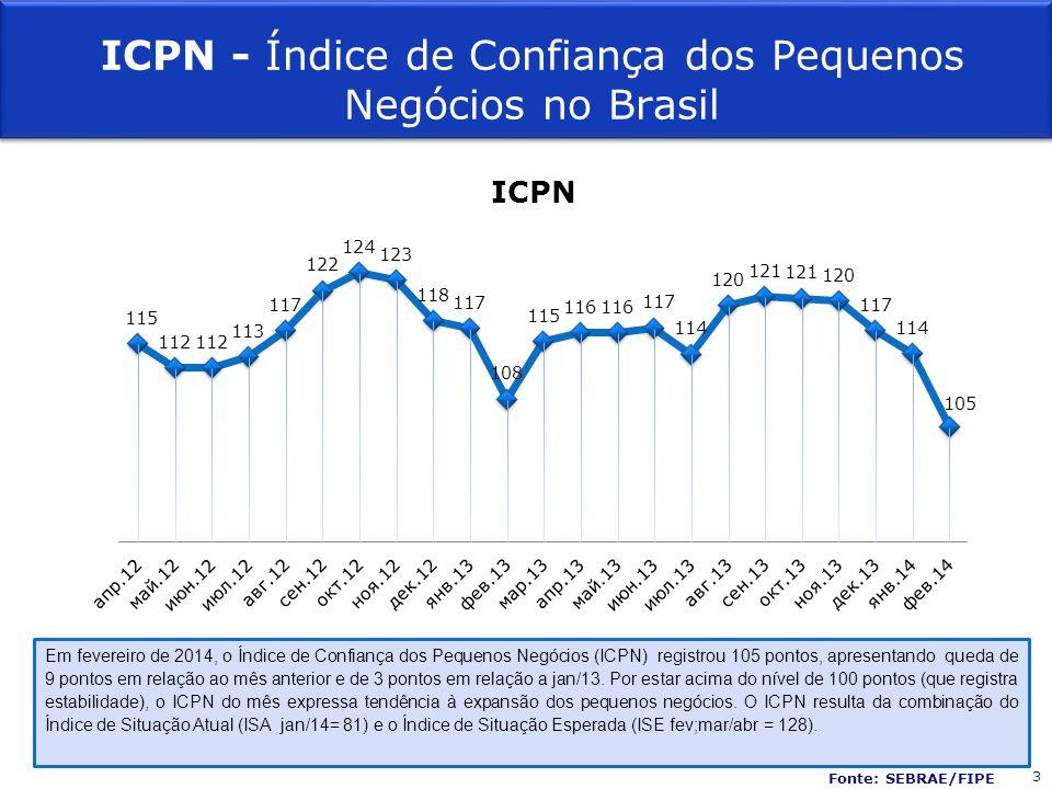 Fonte: SEBRAE/FIPE Setor Em fev/14, e pelo décimo mês consecutivo, o setor de Construção Civil apresentou ICPN mais alto (113 pontos) e o Comércio apresentou o menor índice (ICPN = 102 pontos).