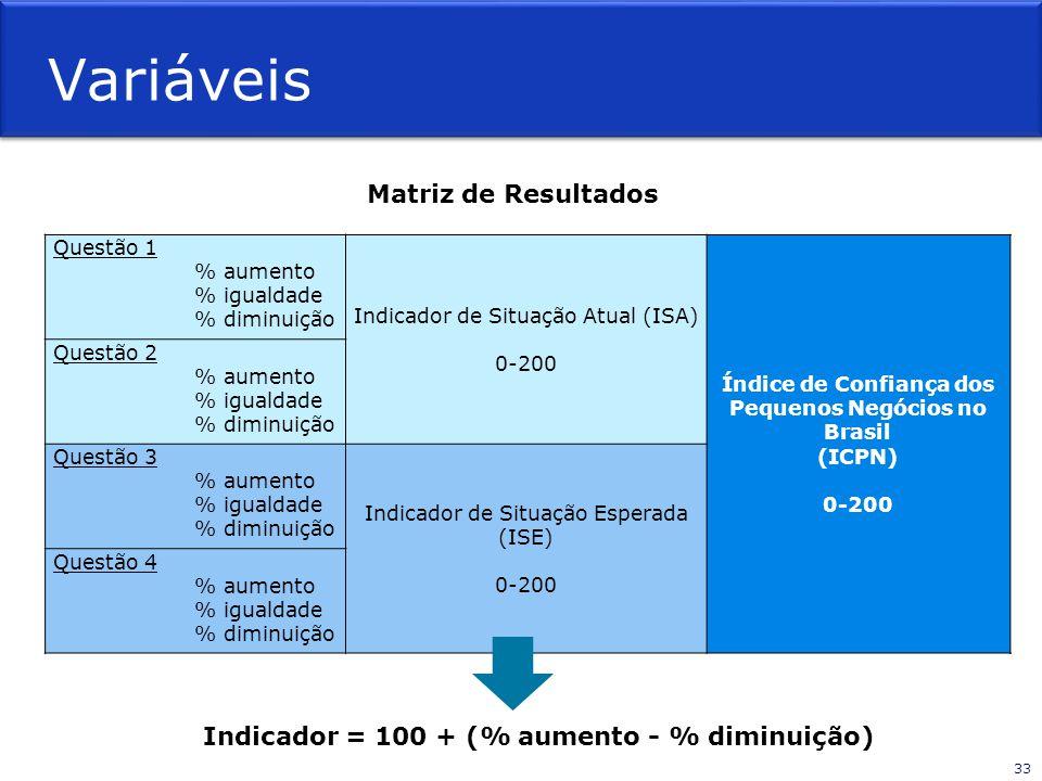 Variáveis Questão 1 % aumento % igualdade % diminuição Indicador de Situação Atual (ISA) 0-200 Índice de Confiança dos Pequenos Negócios no Brasil (IC