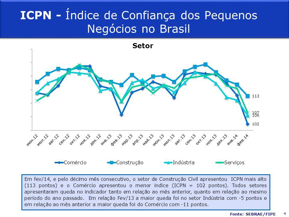 Fonte: SEBRAE/FIPE Setor Em fev/14, e pelo décimo mês consecutivo, o setor de Construção Civil apresentou ICPN mais alto (113 pontos) e o Comércio apr