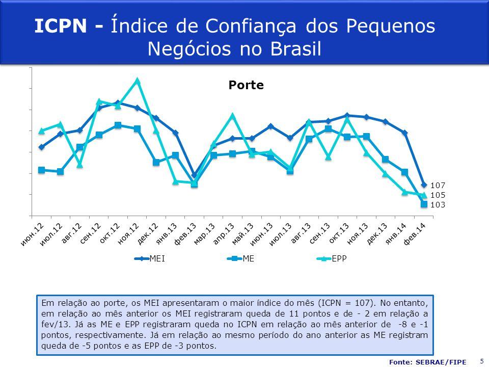 Porte ICPN - Índice de Confiança dos Pequenos Negócios no Brasil Em relação ao porte, os MEI apresentaram o maior índice do mês (ICPN = 107). No entan