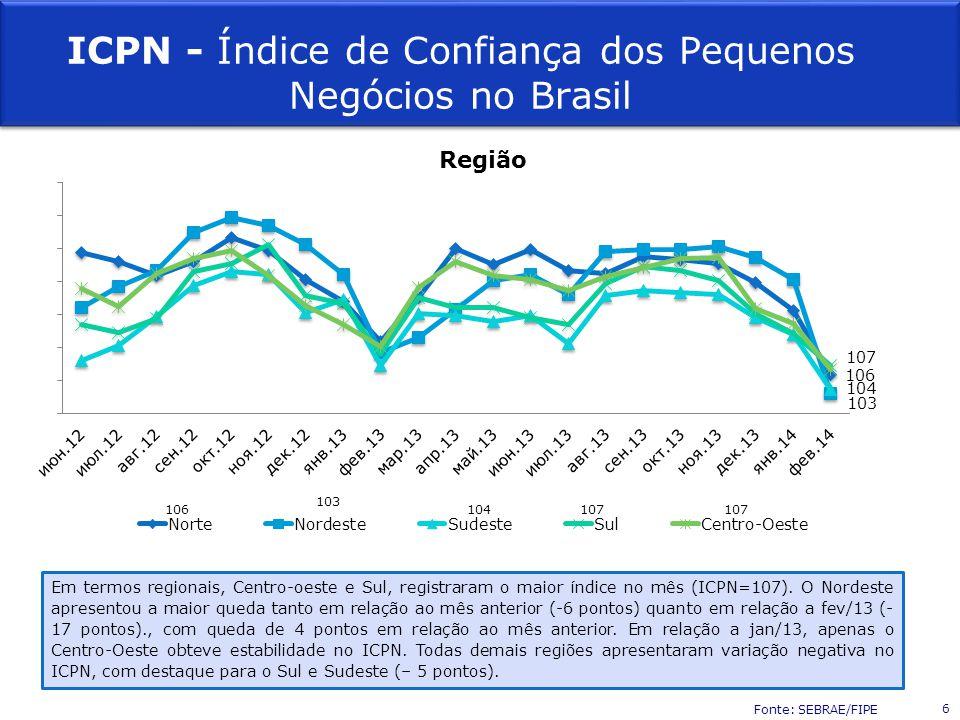 Região ICPN - Índice de Confiança dos Pequenos Negócios no Brasil Em termos regionais, Centro-oeste e Sul, registraram o maior índice no mês (ICPN=107