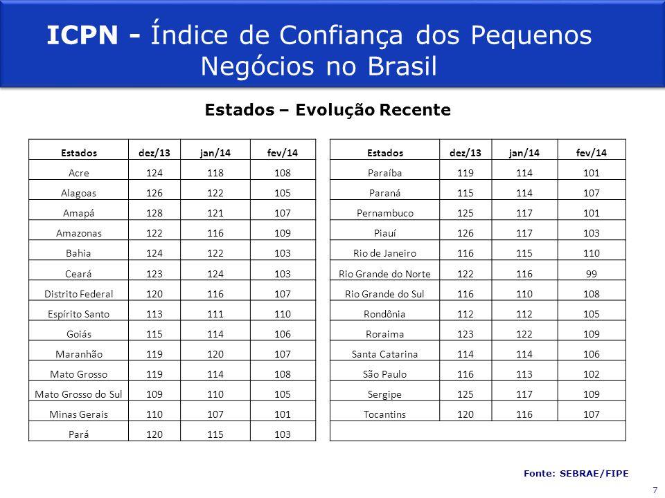 Estados – Evolução Recente Estadosdez/13jan/14fev/14 Estadosdez/13jan/14fev/14 Acre124118108 Paraíba119114101 Alagoas126122105 Paraná115114107 Amapá12