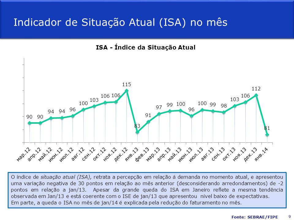 Indicador de Situação Atual (ISA) no mês Fonte: SEBRAE/FIPE O índice de situação atual (ISA), retrata a percepção em relação á demanda no momento atua