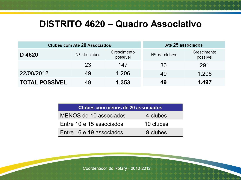 DISTRITO 4620 – Quadro Associativo Clubes com Até 20 Associados D 4620 Nº. de clubes Crescimento possível 23 147 22/08/2012491.206 TOTAL POSSÍVEL491.3