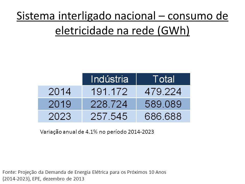 Sistema interligado nacional – consumo de eletricidade na rede (GWh) Variação anual de 4.1% no período 2014-2023 Fonte: Projeção da Demanda de Energia Elétrica para os Próximos 10 Anos (2014-2023), EPE, dezembro de 2013