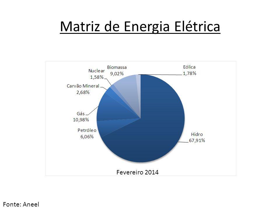 Matriz de Energia Elétrica Fevereiro 2014 Fonte: Aneel